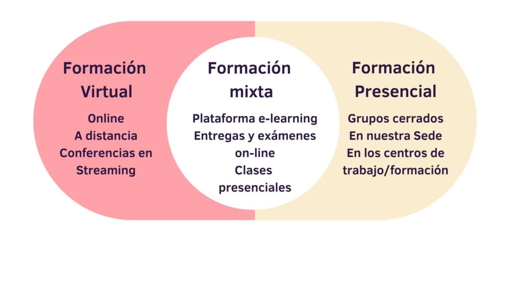 Formación Escuela de Igualdad